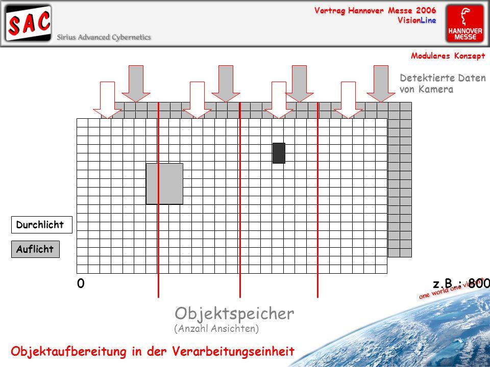 Vortrag Hannover Messe 2006 VisionLine 0 z.B.: 8000 Objektspeicher (Anzahl Ansichten) Durchlicht Auflicht Detektierte Daten von Kamera Objektaufbereit
