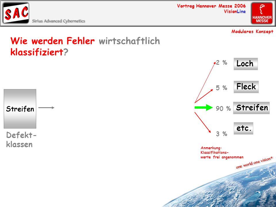 Vortrag Hannover Messe 2006 VisionLine Streifen Defekt- klassen Streifen etc. Fleck Loch 90 % 3 % 5 % 2 % Anmerkung: Klassifikations- werte frei angen