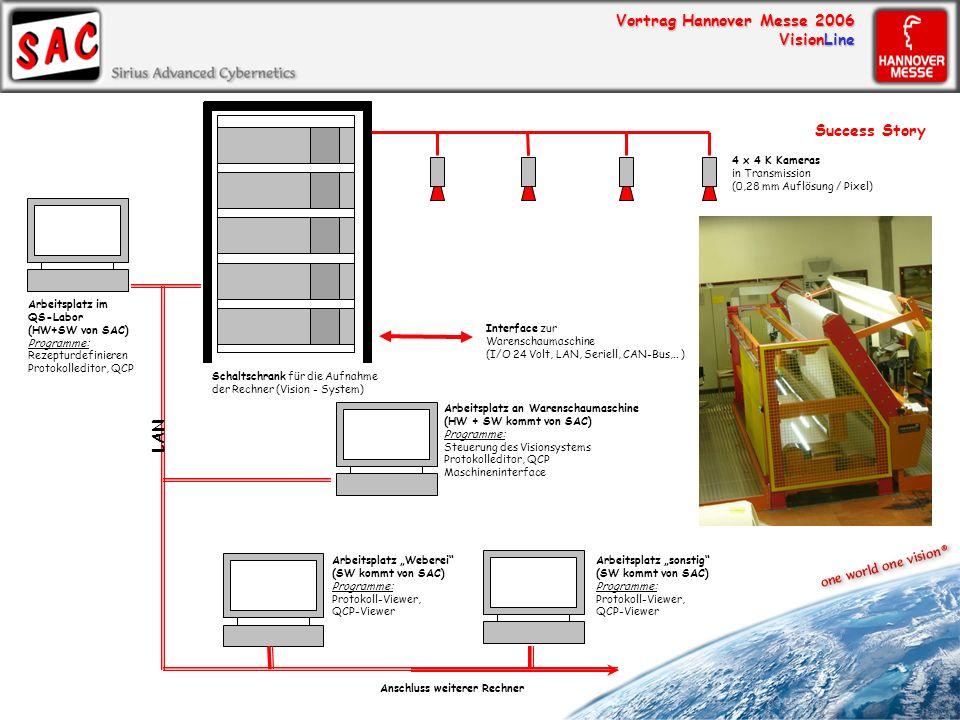 Vortrag Hannover Messe 2006 VisionLine 4 x 4 K Kameras in Transmission (0,28 mm Auflösung / Pixel) Schaltschrank für die Aufnahme der Rechner (Vision