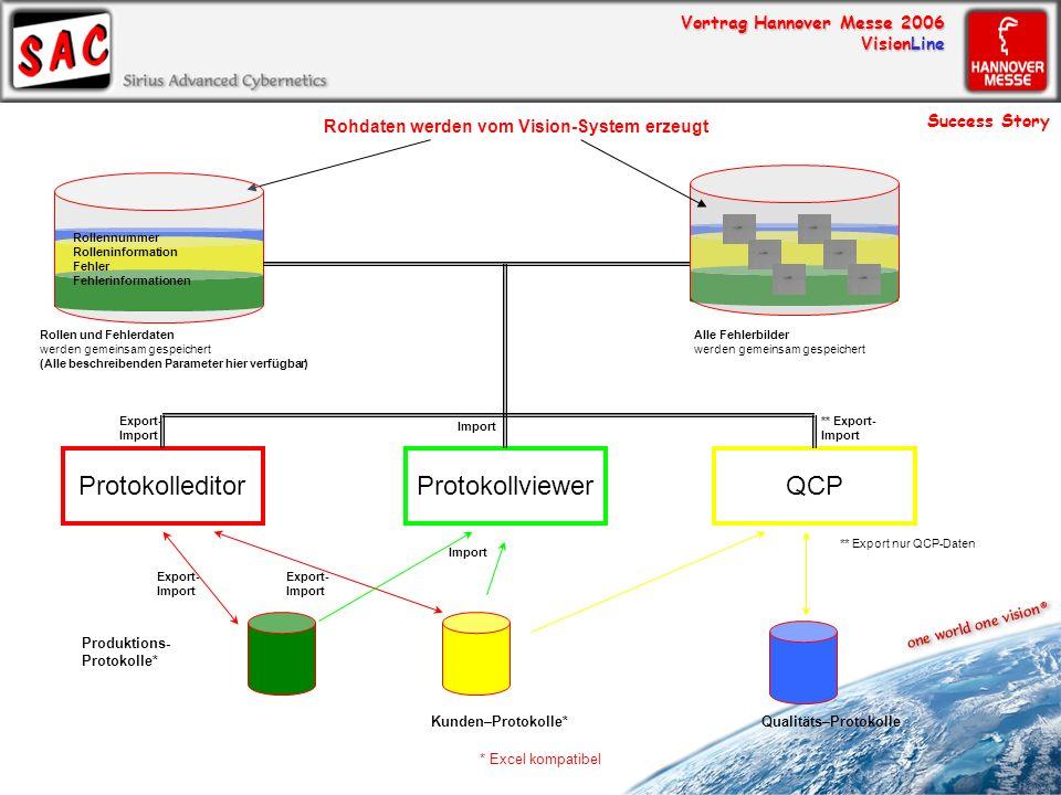 Vortrag Hannover Messe 2006 VisionLine Rohdaten werden vom Vision-System erzeugt Rollen und Fehlerdaten werden gemeinsam gespeichert (Alle beschreiben
