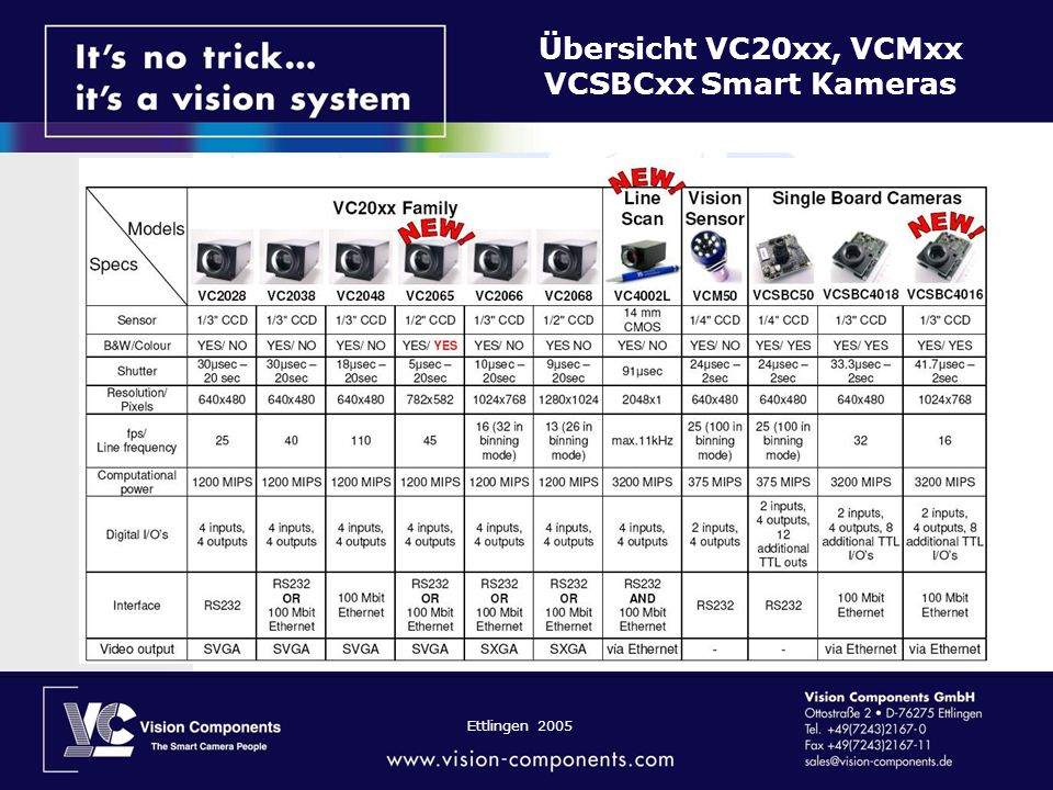 Ettlingen 2005 Übersicht VC20xx, VCMxx VCSBCxx Smart Kameras