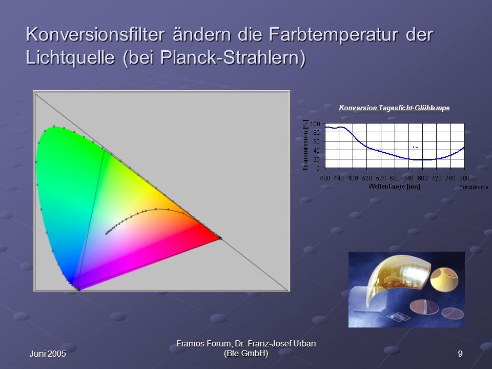 10Juni 2005 Framos Forum, Dr. Franz-Josef Urban (Bte GmbH) Infrarot-Sperrfilter