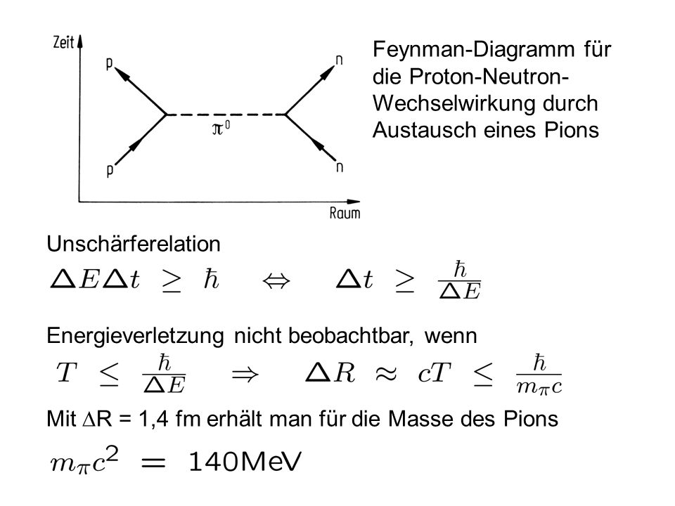 Feynman-Diagramm für die Proton-Neutron- Wechselwirkung durch Austausch eines Pions Unschärferelation Energieverletzung nicht beobachtbar, wenn Mit R
