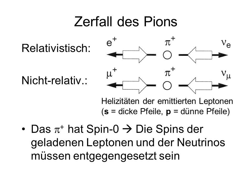 Zerfall des Pions Relativistisch: Nicht-relativ.: Das + hat Spin-0 Die Spins der geladenen Leptonen und der Neutrinos müssen entgegengesetzt sein Heli