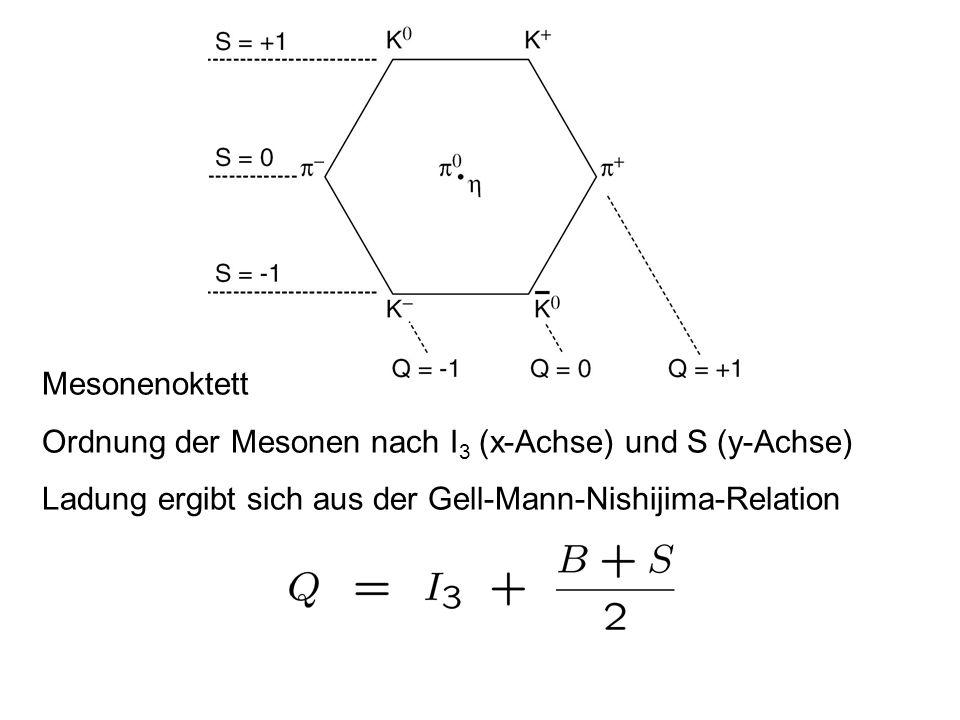 Mesonenoktett Ordnung der Mesonen nach I 3 (x-Achse) und S (y-Achse) Ladung ergibt sich aus der Gell-Mann-Nishijima-Relation