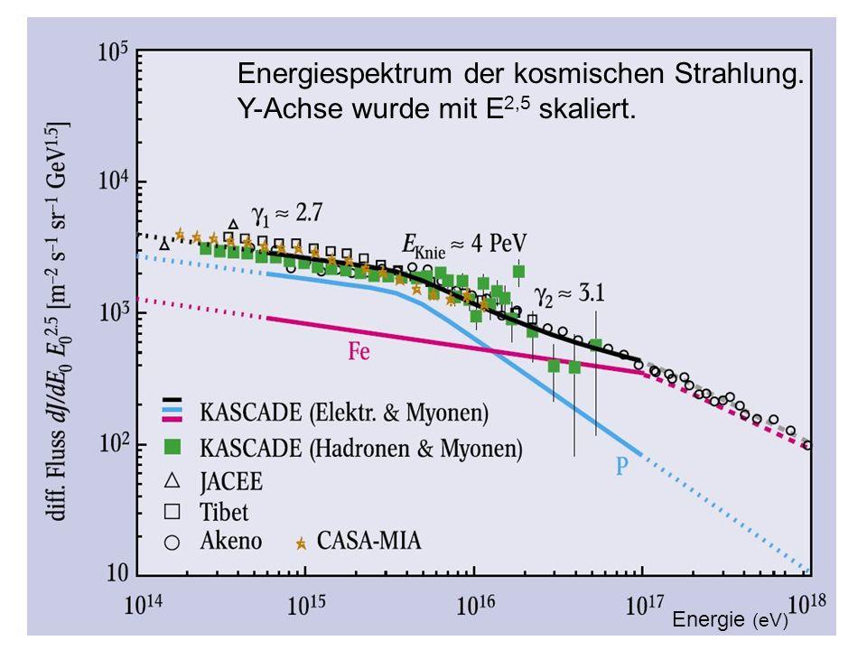 Energie (eV) Energiespektrum der kosmischen Strahlung. Y-Achse wurde mit E 2,5 skaliert.
