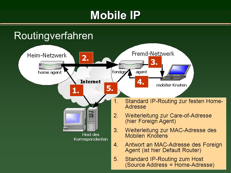 17 Mobile IP Routingverfahren 1. 2. 3. 4. 5.