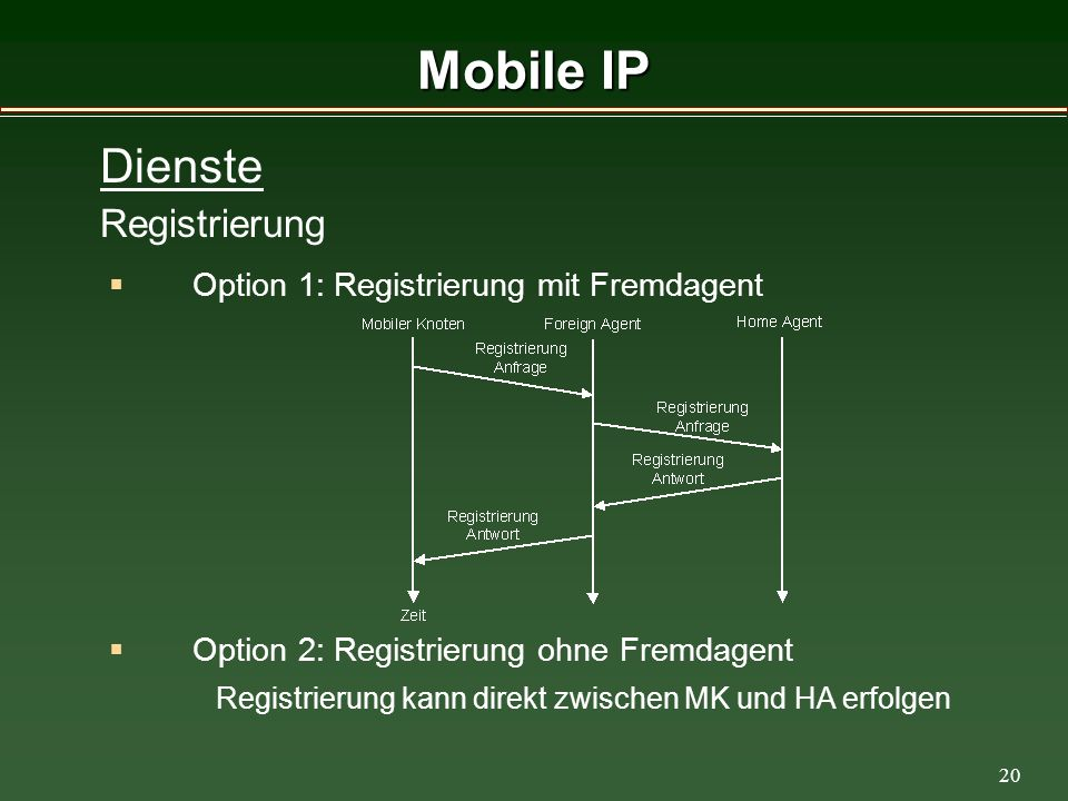 20 Mobile IP Option 1: Registrierung mit Fremdagent Dienste Registrierung Option 2: Registrierung ohne Fremdagent Registrierung kann direkt zwischen MK und HA erfolgen