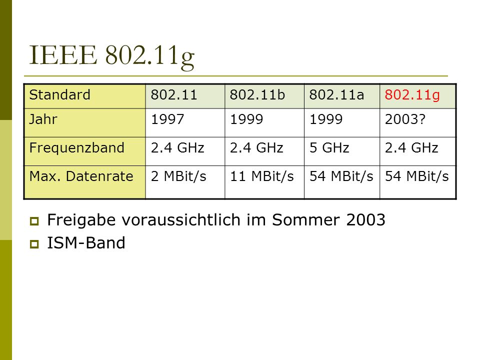 IEEE 802.11g Standard802.11802.11b802.11a802.11g Jahr19971999 2003? Frequenzband2.4 GHz 5 GHz2.4 GHz Max. Datenrate2 MBit/s11 MBit/s54 MBit/s Freigabe