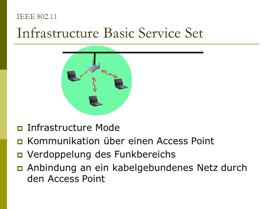 IEEE 802.11 Infrastructure Basic Service Set Infrastructure Mode Kommunikation über einen Access Point Verdoppelung des Funkbereichs Anbindung an ein kabelgebundenes Netz durch den Access Point
