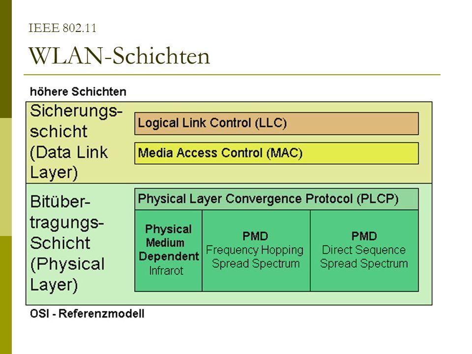 IEEE 802.11 WLAN-Schichten