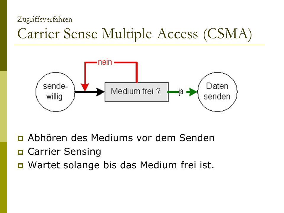 Zugriffsverfahren Carrier Sense Multiple Access (CSMA) Abhören des Mediums vor dem Senden Carrier Sensing Wartet solange bis das Medium frei ist.