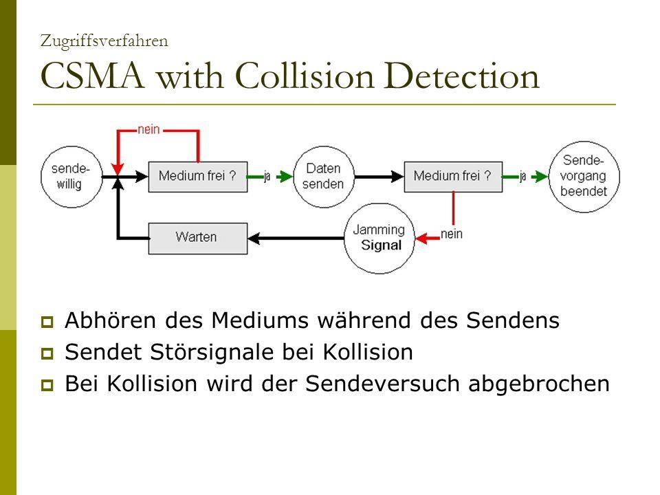 Zugriffsverfahren CSMA with Collision Detection Abhören des Mediums während des Sendens Sendet Störsignale bei Kollision Bei Kollision wird der Sendeversuch abgebrochen