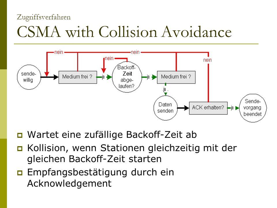 Zugriffsverfahren CSMA with Collision Avoidance Wartet eine zufällige Backoff-Zeit ab Kollision, wenn Stationen gleichzeitig mit der gleichen Backoff-Zeit starten Empfangsbestätigung durch ein Acknowledgement