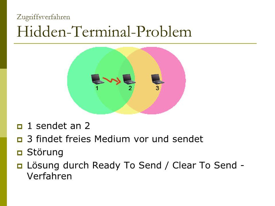 Zugriffsverfahren Hidden-Terminal-Problem 1 sendet an 2 3 findet freies Medium vor und sendet Störung Lösung durch Ready To Send / Clear To Send - Ver