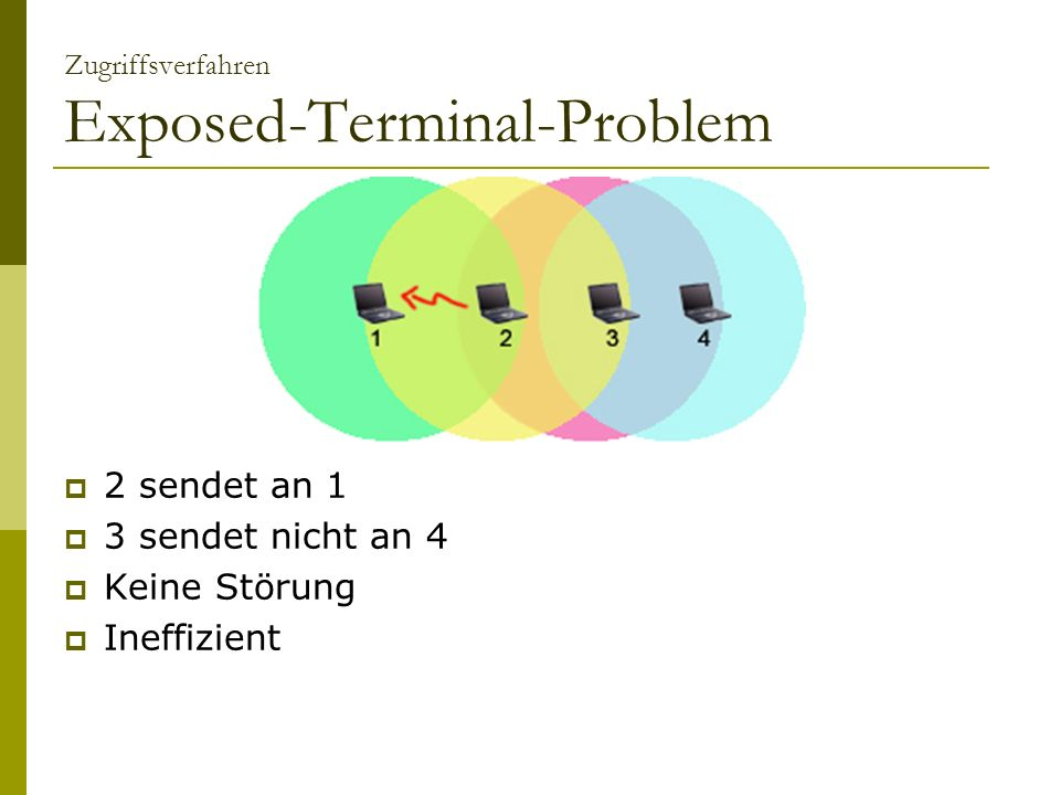 Zugriffsverfahren Exposed-Terminal-Problem 2 sendet an 1 3 sendet nicht an 4 Keine Störung Ineffizient