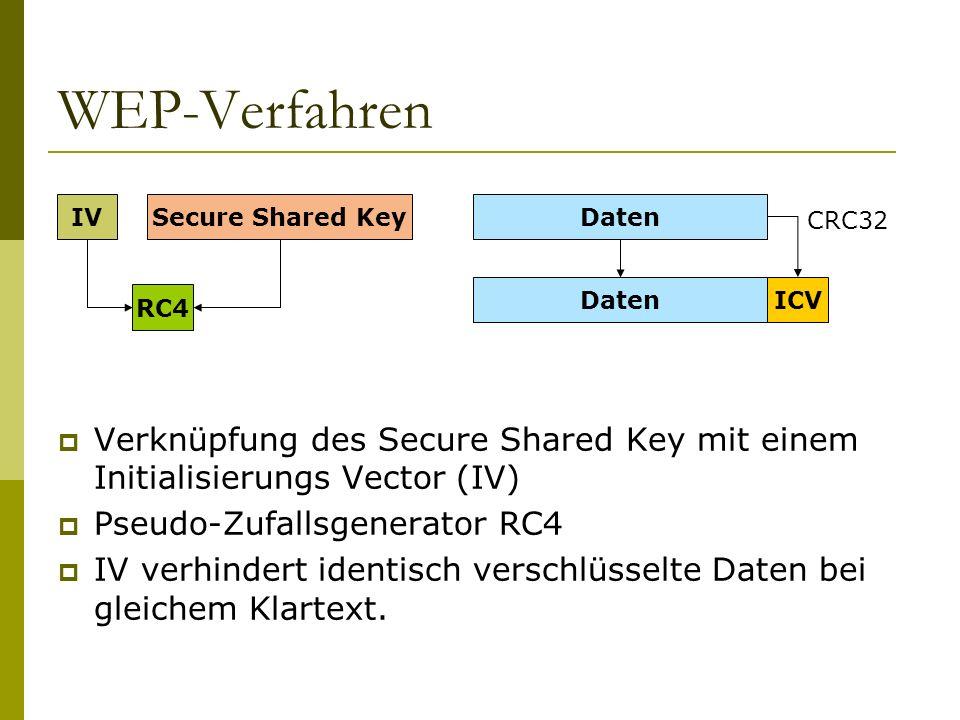WEP-Verfahren Verknüpfung des Secure Shared Key mit einem Initialisierungs Vector (IV) Pseudo-Zufallsgenerator RC4 IV verhindert identisch verschlüsselte Daten bei gleichem Klartext.