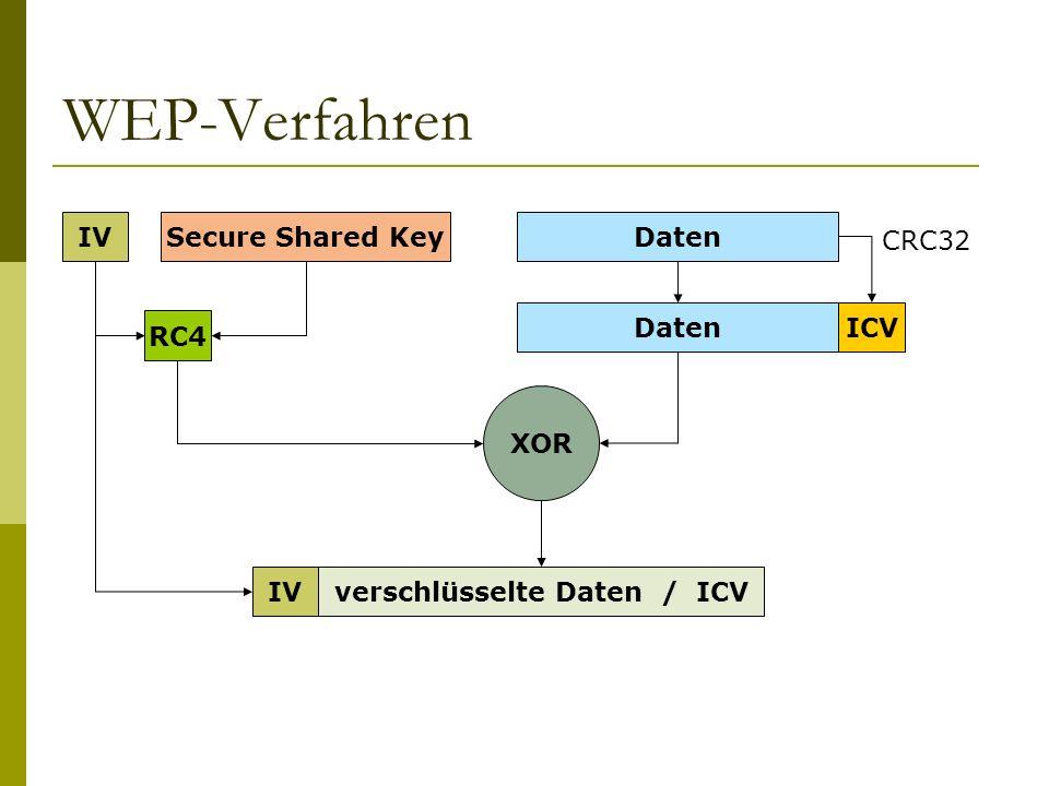 WEP-Verfahren IVSecure Shared Key RC4 Daten ICV CRC32 XOR verschlüsselte Daten / ICVIV