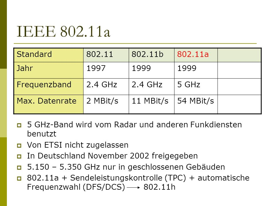 IEEE 802.11a Standard802.11802.11b802.11a Jahr19971999 Frequenzband2.4 GHz 5 GHz Max. Datenrate2 MBit/s11 MBit/s54 MBit/s 5 GHz-Band wird vom Radar un