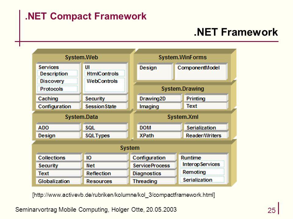Seminarvortrag Mobile Computing, Holger Otte, 20.05.2003 25.NET Framework.NET Compact Framework [http://www.activevb.de/rubriken/kolumne/kol_3/compactframework.html]