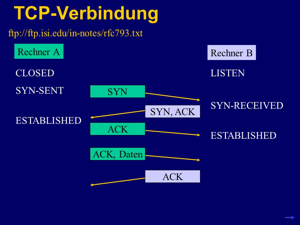 TCP-Verbindung ftp://ftp.isi.edu/in-notes/rfc793.txt Rechner A Rechner B LISTENCLOSED SYN SYN-SENT SYN-RECEIVED ESTABLISHED SYN, ACKACK ESTABLISHED AC