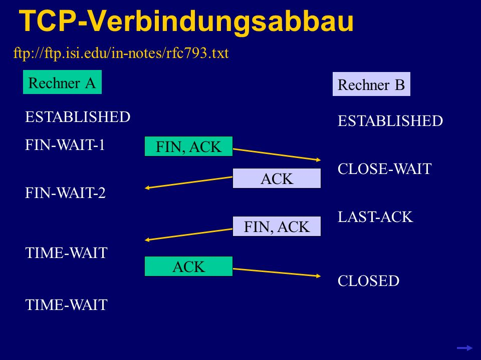 TCP-Verbindungsabbau ftp://ftp.isi.edu/in-notes/rfc793.txt Rechner A Rechner B FIN, ACK FIN-WAIT-1 CLOSE-WAIT FIN-WAIT-2 ACK LAST-ACK FIN, ACK ESTABLI
