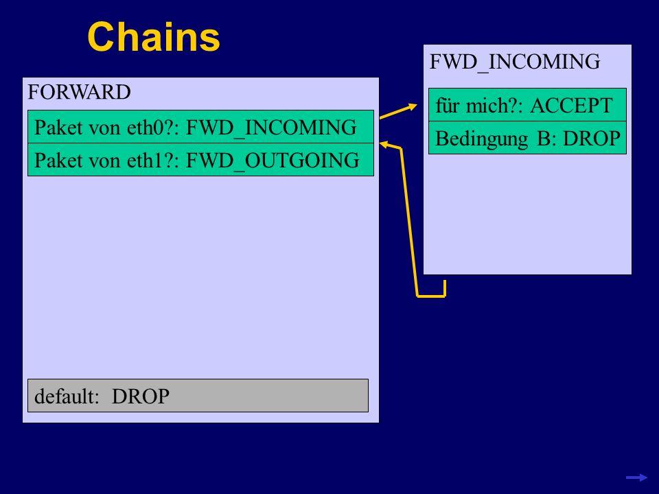 Chains FORWARD Paket von eth0?: FWD_INCOMING default: DROP Paket von eth1?: FWD_OUTGOING FWD_INCOMING für mich?: ACCEPT Bedingung B: DROP