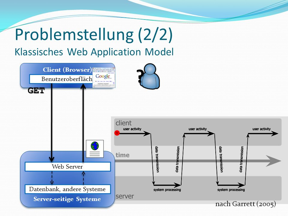 Problemstellung (2/2) Klassisches Web Application Model Client (Browser) Benutzeroberfläche Server-seitige Systeme Server-seitige Systeme Datenbank, a