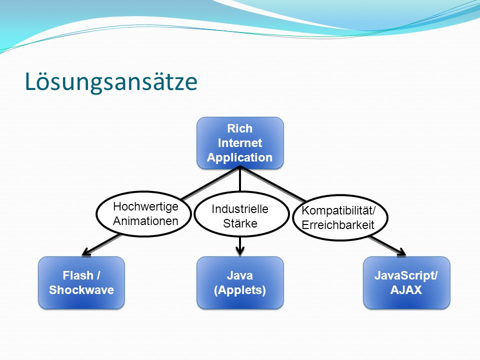 Lösungsansätze Java (Applets) Flash / Shockwave JavaScript/ AJAX Rich Internet Application Industrielle Stärke Hochwertige Animationen Kompatibilität/