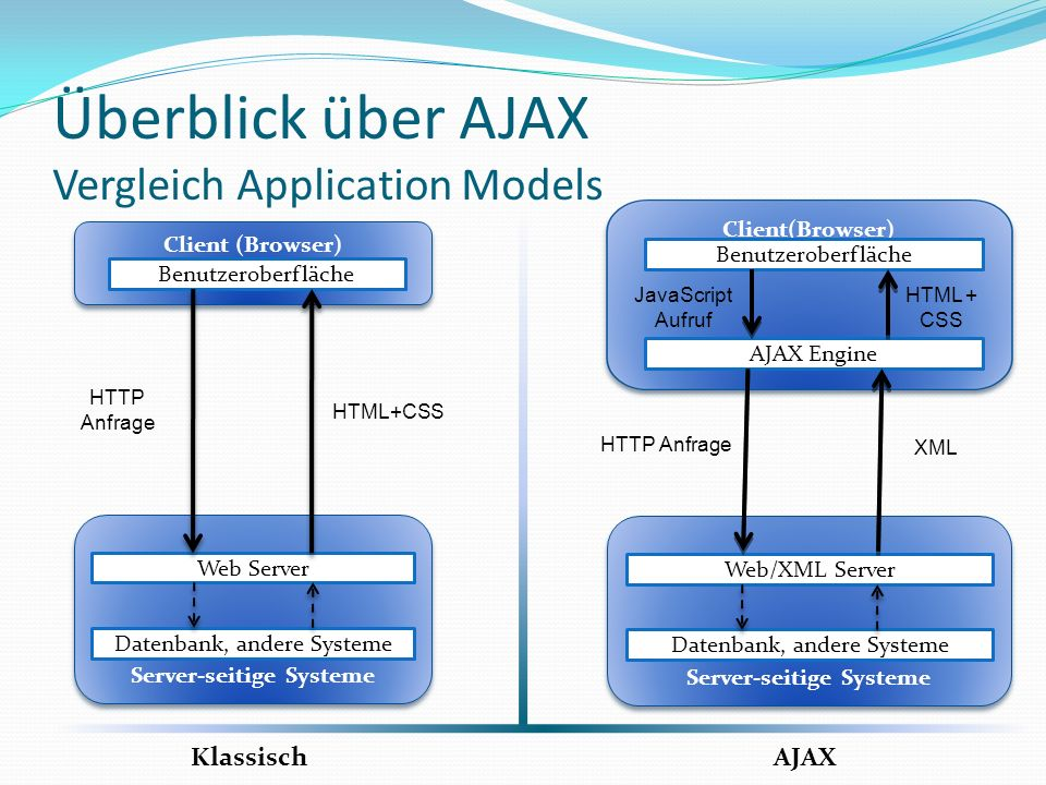 Überblick über AJAX AJAX Web Application Model
