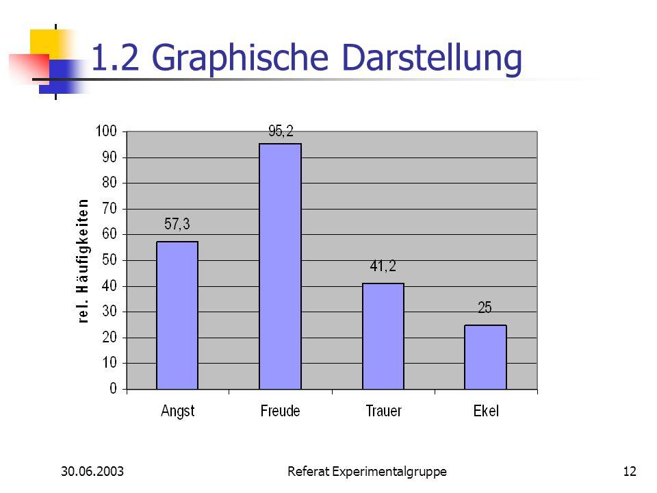30.06.2003 Referat Experimentalgruppe12 1.2 Graphische Darstellung