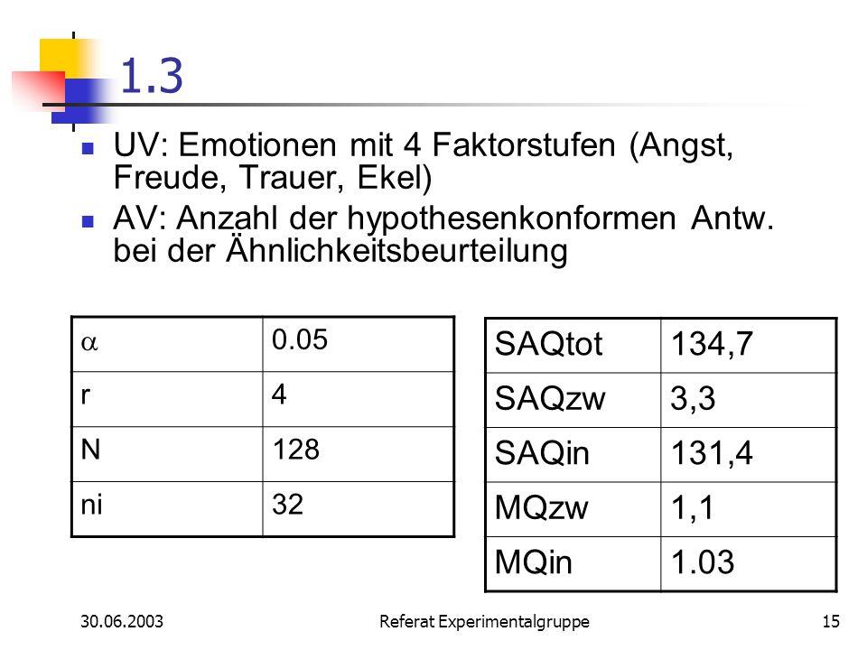 30.06.2003 Referat Experimentalgruppe15 1.3 UV: Emotionen mit 4 Faktorstufen (Angst, Freude, Trauer, Ekel) AV: Anzahl der hypothesenkonformen Antw. be