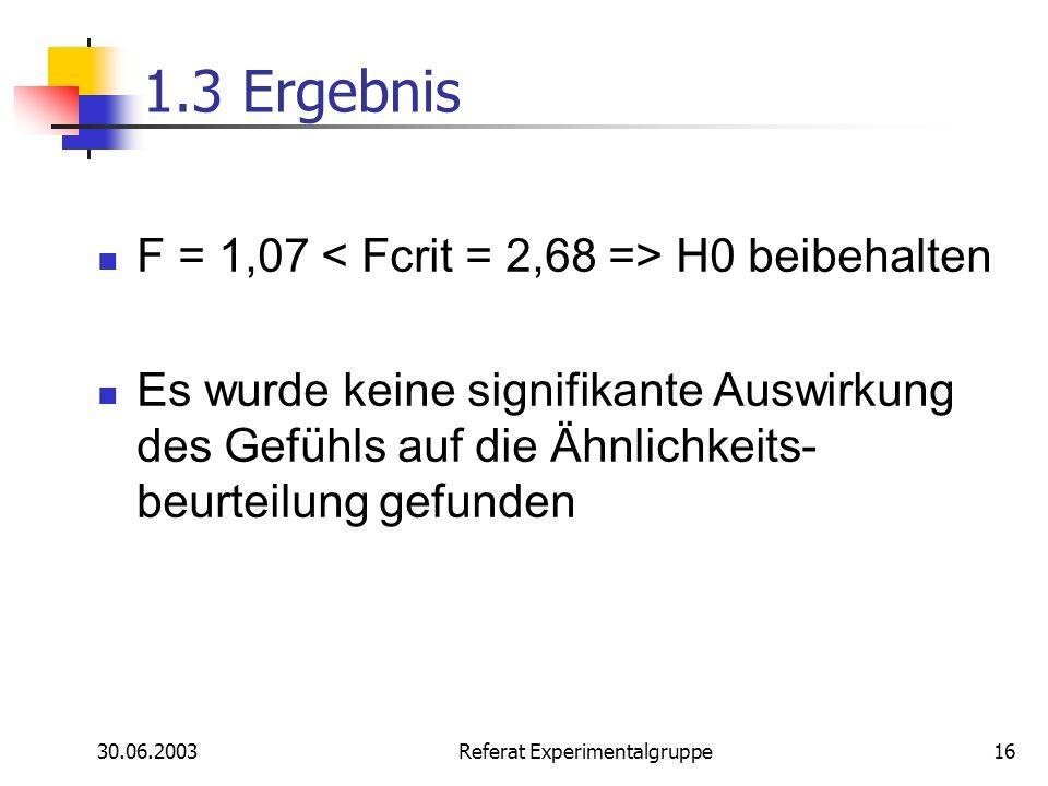 30.06.2003 Referat Experimentalgruppe16 1.3 Ergebnis F = 1,07 H0 beibehalten Es wurde keine signifikante Auswirkung des Gefühls auf die Ähnlichkeits-
