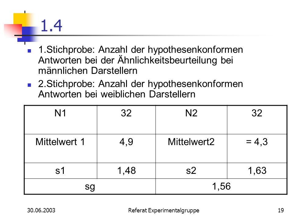 30.06.2003 Referat Experimentalgruppe19 1.4 1.Stichprobe: Anzahl der hypothesenkonformen Antworten bei der Ähnlichkeitsbeurteilung bei männlichen Dars