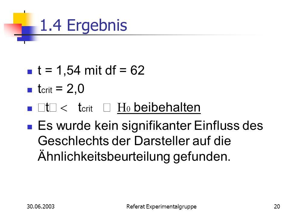 30.06.2003 Referat Experimentalgruppe20 1.4 Ergebnis t = 1,54 mit df = 62 t crit = 2,0 t t crit beibehalten Es wurde kein signifikanter Einfluss des G