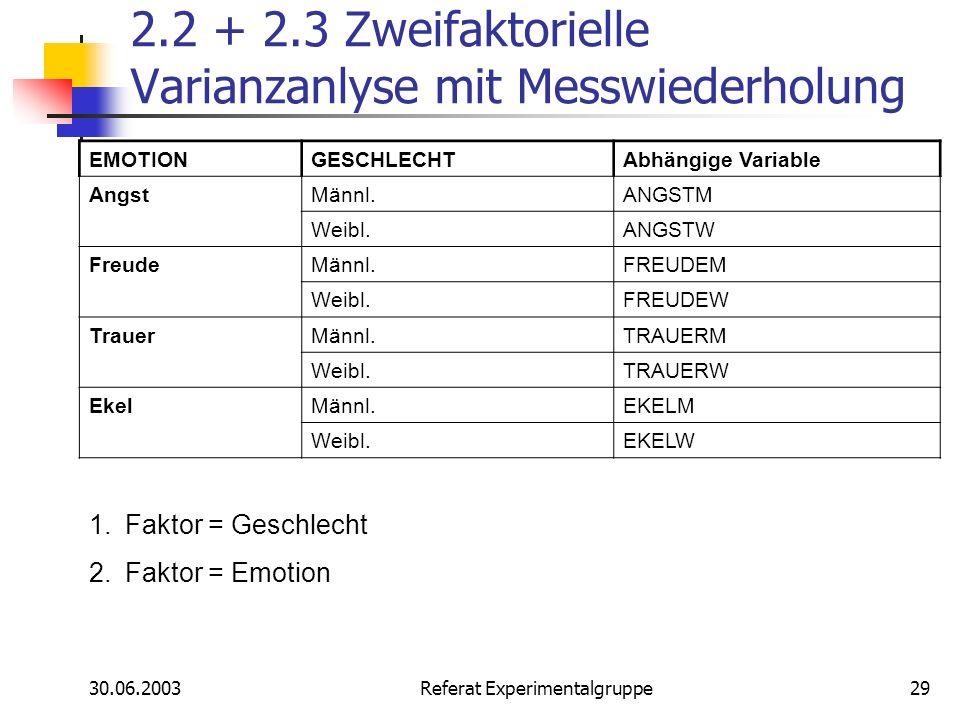 30.06.2003 Referat Experimentalgruppe29 2.2 + 2.3 Zweifaktorielle Varianzanlyse mit Messwiederholung EMOTIONGESCHLECHT Abhängige Variable Angst Männl.