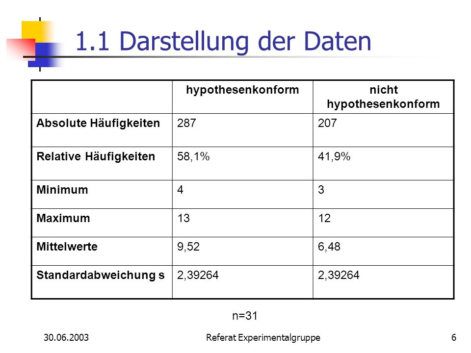 30.06.2003 Referat Experimentalgruppe6 1.1 Darstellung der Daten hypothesenkonformnicht hypothesenkonform Absolute Häufigkeiten287207 Relative Häufigk