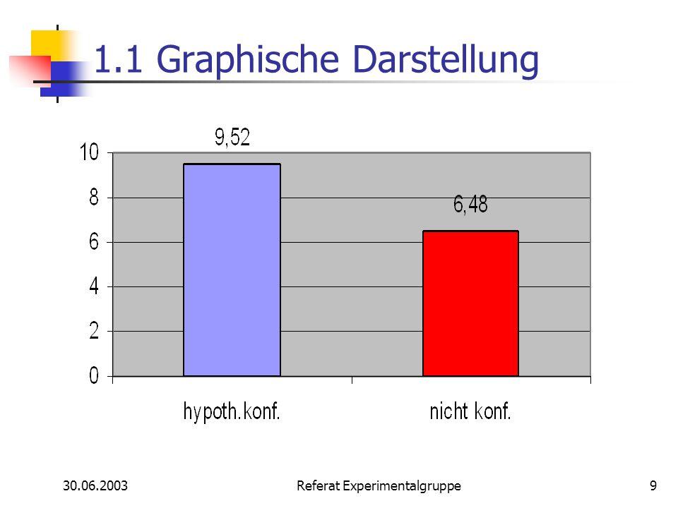 30.06.2003 Referat Experimentalgruppe9 1.1 Graphische Darstellung
