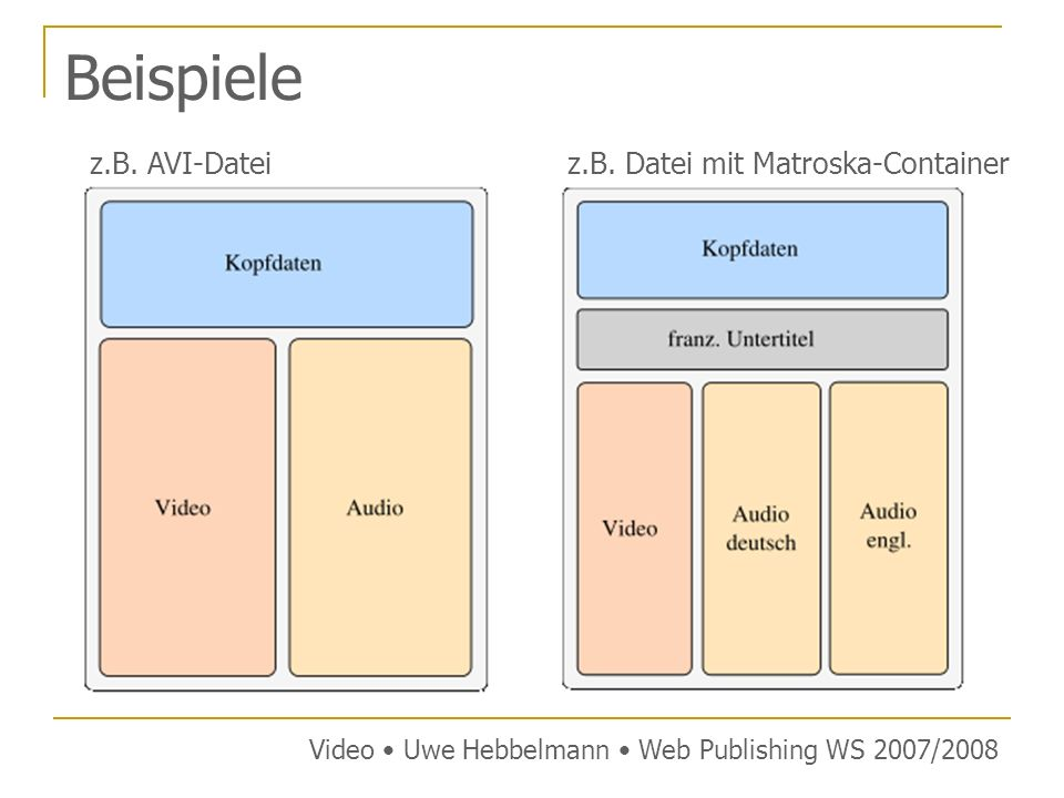 FlashVideo (FLV) Containerformat von Adobe für Webstreaming optimiertes Format sehr gute Qualität bei geringem Dateivolumen unterstützt folgende Codecs: Video: Sorenson-H.263 On2 VP6 MPEG-4 AVC Audio: MP3 Nellymoser Asao Codec High Efficieny AAC (HE-AAC) Video Uwe Hebbelmann Web Publishing WS 2007/2008