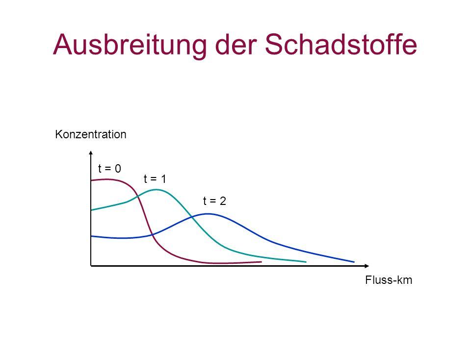Ausbreitung der Schadstoffe Fluss-km Konzentration t = 0 t = 1 t = 2