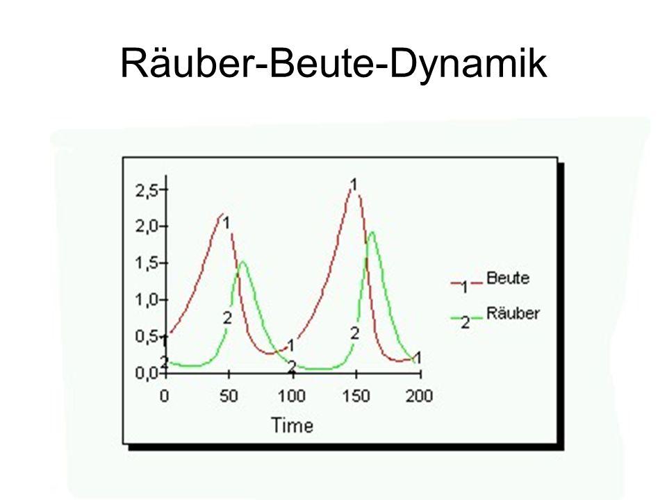 Räuber-Beute-Dynamik