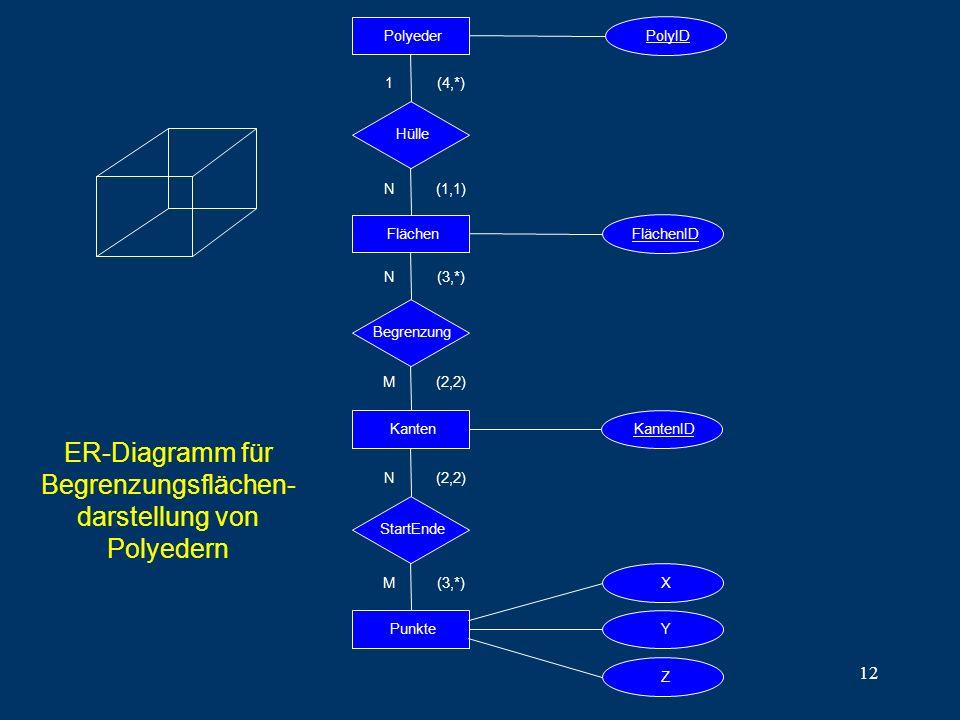 12 ER-Diagramm für Begrenzungsflächen- darstellung von Polyedern PolyederFlächenKantenPunkte PolyID FlächenIDKantenID Begrenzung StartEnde 1 N (4,*) (