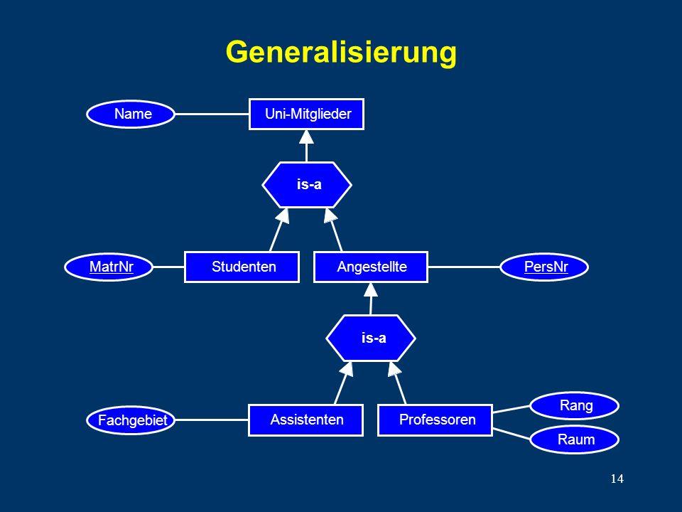 14 Generalisierung Name Uni-Mitglieder is-a MatrNr Studenten PersNr Angestellte is-a Fachgebiet AssistentenProfessoren Raum Rang
