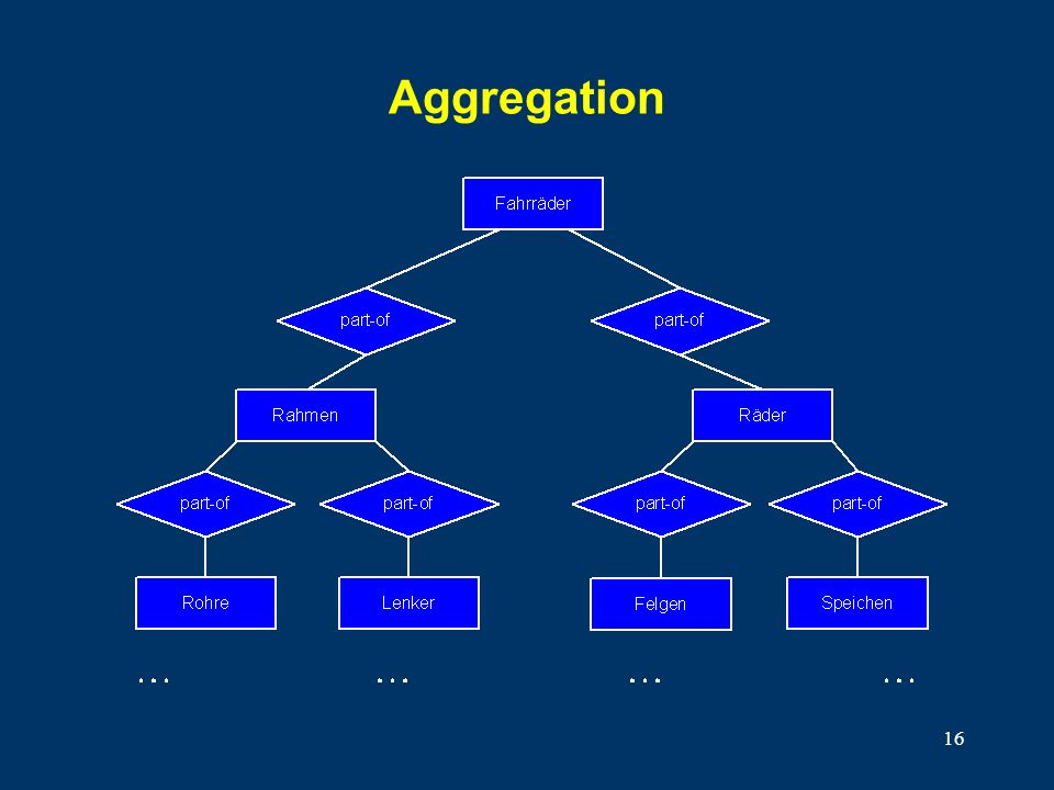 16 Aggregation