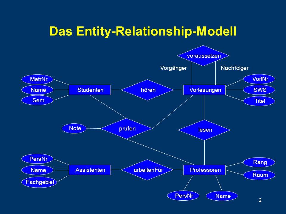 2 Das Entity-Relationship-Modell VorlNr SWS Titel voraussetzen NachfolgerVorgänger MatrNr Name Sem hören Note StudentenVorlesungen lesen Assistenten F