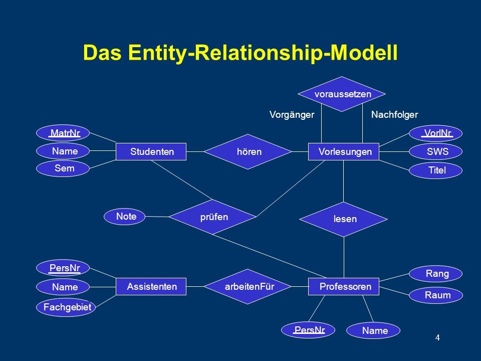 4 Das Entity-Relationship-Modell VorlNr SWS Titel voraussetzen NachfolgerVorgänger MatrNr Name Sem hören Note StudentenVorlesungen lesen Assistenten F
