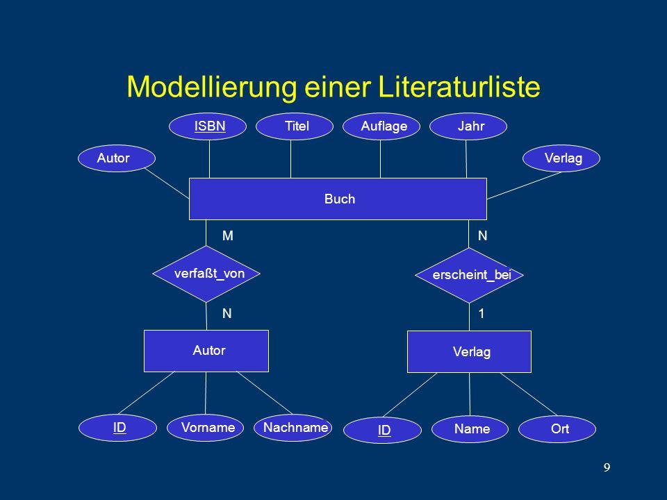 9 Modellierung einer Literaturliste Buch AuflageTitelISBNJahr M N N 1 Autor Verlag verfaßt_von erscheint_bei IDVornameNachname ID NameOrt AutorVerlag