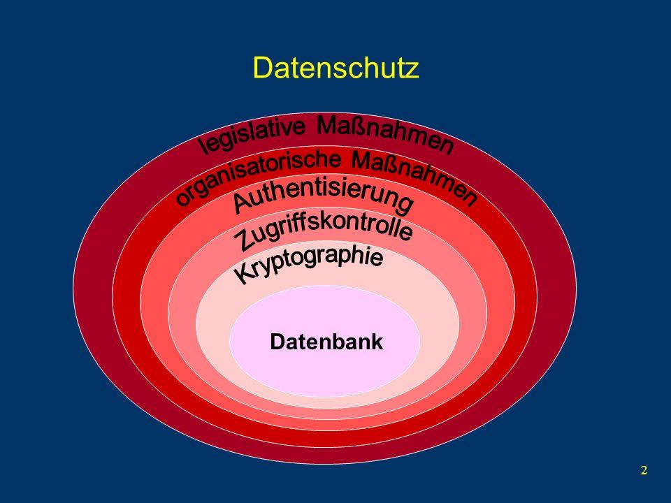 2 Datenschutz Datenbank