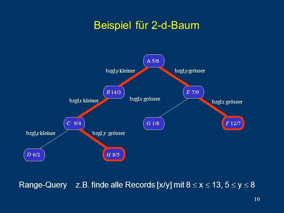 10 Beispiel für 2-d-Baum D 6/2H8/5 C 9/4 B14/3 B A 5/6 G1/8 F 12/7 E 7/9 bzgl. y kleiner bzgl.x kleiner bzgl. y kleiner bzgl. y grösser bzgl. y grösse