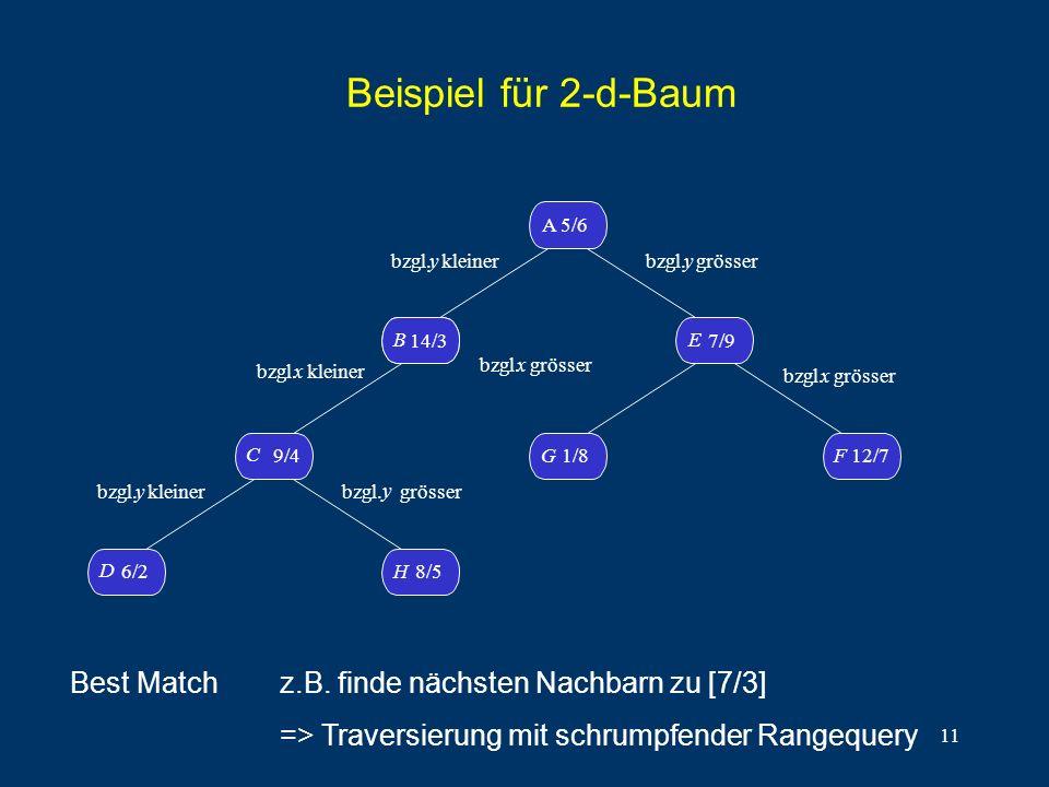 11 Beispiel für 2-d-Baum D 6/2H8/5 C 9/4 B14/3 B A 5/6 G1/8 F 12/7 E 7/9 bzgl. y kleiner bzgl.x kleiner bzgl. y kleiner bzgl. y grösser bzgl. y grösse
